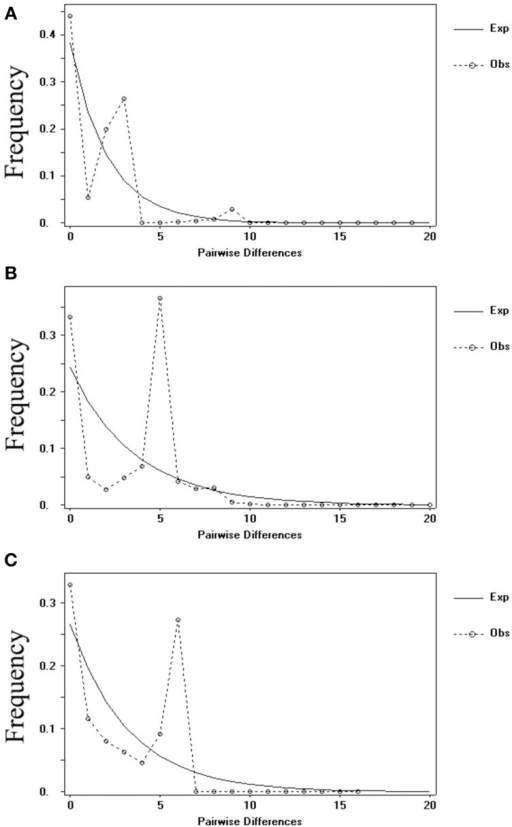 Distribution of the number of pairwise nucleotide differences for cpDNA sequence (A) and nDNA SmHP (B), RPB1 (C) sequences data in C. diannanensis. The solid line stands for expected values and the dashed line represents observed values under a model of sudden population expansion.