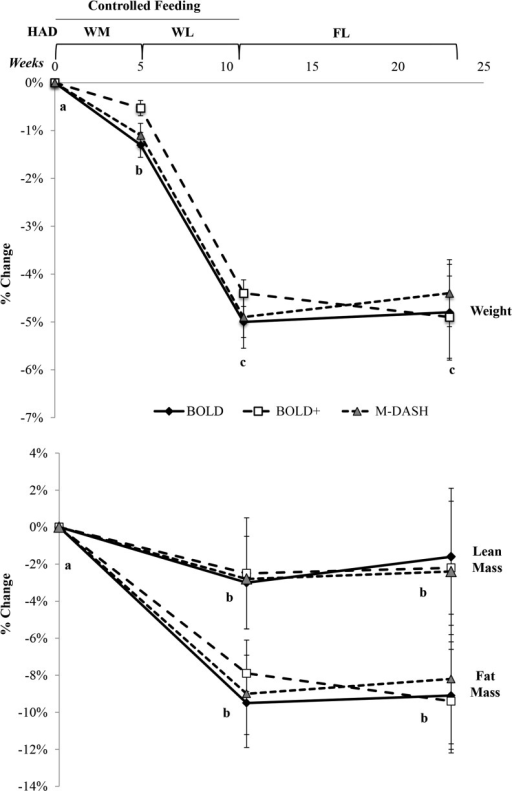 Mean ± SEM weight and body composition changes in BOLD (n = 20), BOLD+ (n = 21), and M-DASH (n = 21) diet groups after WM, WL, and FL phases. Different letters denote differences at time points from linear-mixed models adjusted for age and sex; phase, P < 0.0001; Tukey-adjusted P < 0.05. BOLD, Beef in an Optimal Lean Diet; BOLD+, Beef in an Optimal Lean Diet Plus Protein; FL, free-living weight-loss phase; HAD, healthy American diet; M-DASH, modified Dietary Approaches to Stop Hypertension; WL, weight loss (minimum 500-kcal/d deficit) including exercise phase; WM, weight-maintenance phase.