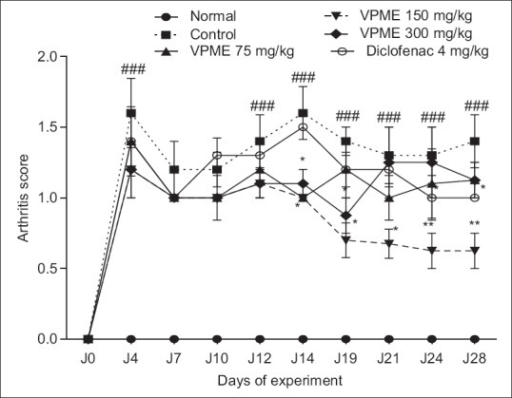 Effect of oral administration of methanol extract of Vitellaria paradoxa on the arthritic score. Data represent mean ± standard error of the mean of five animals. *P < 0.05, **P < 0.01 as compared to control group animals and ###P < 0.001 as compared to normal animals