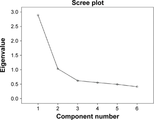 Scree plot of subjective memory complaints scale items.