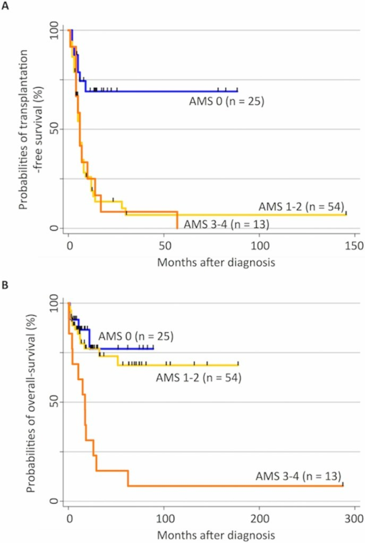 Hypermethylation status and clinical outcome in patients with juvenile myelomonocytic leukemia (JMML).(A) Kaplan–Meier curves represent the probability of transplantation-free survival (TFS) in the 92 patients with JMML. TFS was defined as the probability of being alive and transplantation free. Both death and transplantation were considered events. The probability of 5-year TFS in the aberrant methylation score (AMS) 0 cohort (solid line) was significantly higher than that in the AMS 1–2 (long dashed line) and AMS 3–4 cohorts (dashed line), p < 0.001. (B) Kaplan–Meier curves represent the probability of overall survival (OS) in the 92 patients with JMML. Death was considered an event. The probability of OS in both the AMS 0 (solid line) and 1–2 cohorts (long dashed line) was significantly higher than that in the AMS 3–4 cohort (dashed line), p < 0.001.