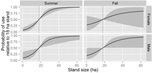 Predicted probability of selecting a roost as a function of stand size for male and female Indiana bats (Myotis sodalis) in summer and fall months in Fort Drum, NY, USA between 2007–2011.Solid lines indicate mean posterior probability of use and gray ribbons represent the limits of 95% credible intervals. Each panel assumes bats are faced with a choice of 2 potential roosts: one fixed at the observed mean stand size (vertical dashed line) and the other represented by the value of the x-axis. All other variables are assumed constant.