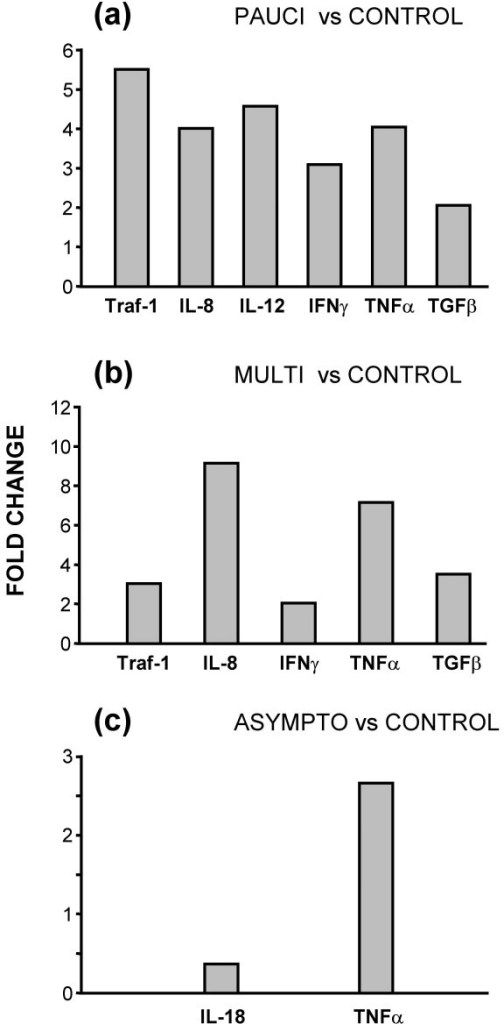 Statistically significant changes in genes between the three IS900+ groups and the uninfected control group. (a) Comparison of paucibacillary and control; (b) comparison of multibacillary and control; (c) comparison of asymptomatic and control. Results are given as significant (p ≤ 0.05) fold-changes of mean copy-numbers relative to the mean copy-numbers of the comparative group.