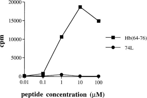 Dose–response of clone I to Hb(64–76) and 74L. Clone I  was cultured with APCs and various concentrations of synthetic peptides.  Proliferation was measured by incorporation of [3H]thymidine into the  DNA of clone I.