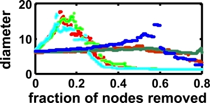 Average Diameter (Path Length) under Node RemovalAverage network diameter at depth 5,000 under node removal, for the functional network. Light colored dots, path length with removal of hubs; dark colored dots, path length with removal of random nodes; green, static environment; blue, quasi-static; and red, dynamic environment. The breakdown under hub removal comes at about 200 hubs removed.