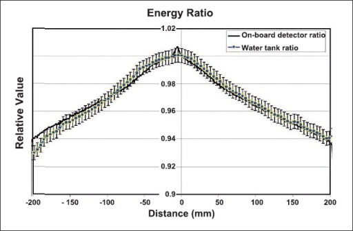The water-tank-measured, high-energy beam profile was divided by the water tank measured, low-energy beam profile and normalized to unity at the isocenter. Likewise, the onboard detector measured highenergy profile was divided by the low-energy profile, and normalized to unity at the isocenter. Both plots are shown. Vertical error bars of +/− 0.5% were added to the water tank measured normalized plot.