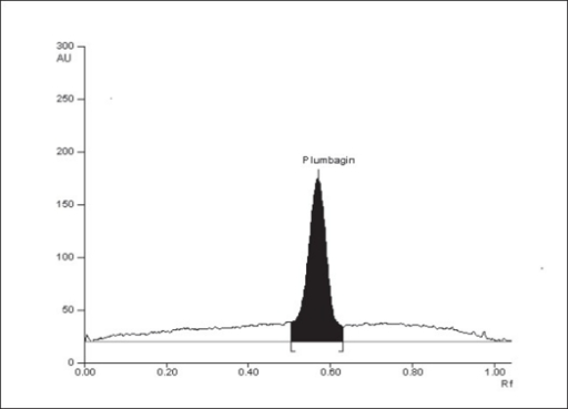 HPTLC chromatogram of plumbaginHPTLC chromatogram of a standard solution of plumbagin at 425 nm