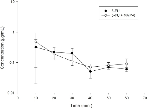 Intracellular 5-fluorouracil (5-FU) levels for 50 µM 5-FU treated HepG2 (Human liver tumor-derived cells possessing biochemical profiles characteristic of normal hepatocytes) with or without 10 µg/mL recombinant MMP-8 by high performance liquid chromatography.