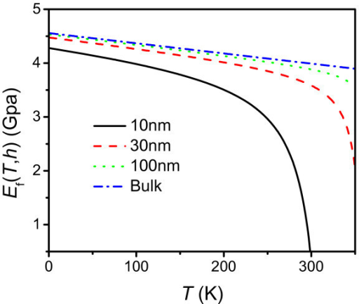The temperature-dependent elastic modulus of PS thin films with h = 10, 30, and 100 nm and bulk obtained from Equation 3.