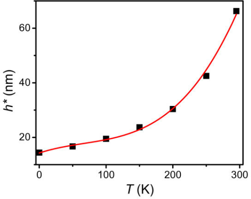 The onset thickness h* of PS films on the passivated substrate at different temperatures.
