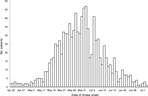 Hospitalized patients with confirmed or probable pandemic (H1N1) 2009, by date of onset, New York, New York, USA, April 24–July 7, 2009. Onset date was missing for 98 patients with confirmed pandemic (H1N1) 2009 and 16 with probable pandemic (H1N1) 2009. Surveillance data as of August 25, 2009.