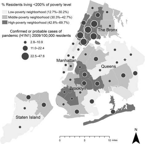 Age-adjusted rates of hospitalization for confirmed or probable pandemic (H1N1) 2009, by neighborhood poverty level, New York, New York, USA, April 24–July 7, 2009. Direct age standardization was performed by using weights from the 2000 US Census (11). Of 996 total patients, 993 had complete poverty data available. Star represents location of high school A.
