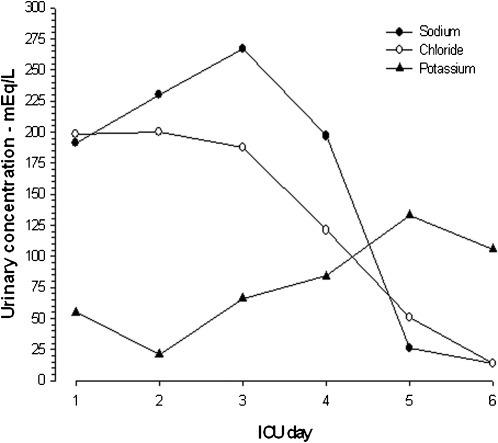 Daily changes in electrolyte levels in spot urine samples.