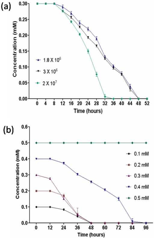Effect of various substrate concentrations and different inoculum sizes on 2C4NP degradation by strain RKJ 800.(a) Effect of various substrate concentrations. (b) Effect of different inoculum sizes.