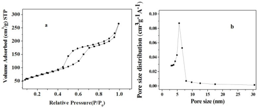 (a) Nitrogen adsorption-desorption isotherms and (b) BJH (Barrett-Joyner-Halenda) pore size distribution plots of amino-functionalized mesoporous silica synthesized using the co-condensation method.
