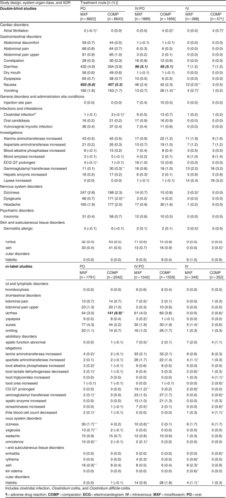 Adverse drug reactions occurring in either treatment group in ≧0.5% of patients valid for the safety analysis, treated with moxifloxacin or a comparator and stratified by route of administration (oral only; intravenous followed by oral [sequential]; intravenous only) and by study design (double blind, open label). Numbers in bold italic text correspond to events with an incidence ≥5% in either treatment group. A single asterisk (*) indicates differences observed between groups that were ≥2.5% for events with an incidence ≥2.5% in both groups or ≥2-fold for events with an incidence <2.5% in one or both groups (calculations were made using the number of patients [no rounding]; in the event of a  value for one treatment, only situations where ≥2 cases were observed in the other treatment group are indicated); the symbol is placed to the right of the value observed for the drug in disfavor. A double asterisk (**) indicates differences observed between treatment groups according to the same rule and where the number of patients experiencing an event was ≥10 in either group; the symbols are placed to the right of the value observed for the drug in disfavor