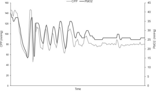 "PbtO2-guided management of CPP in individual patients. Example of a patient exhibiting a linear correlation between CPP and PbtO2, which suggests impaired cerebrovascular reactivity (elevated oxygen reactivity index, ORx, > 0.7). In this case, higher CPP thresholds (>80 mmHg) are required to prevent secondary ischemia (PbtO2 < 20 mmHg). This is an example of how PbtO2 monitoring may guide CPP management and the setting of ""optimal"" CPP at the bedside."