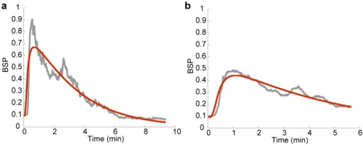 System identification.(a) and (b) show two sample fitted system responses. The measured BSP trace in response to a preliminary bolus of propofol is shown in grey and the response of the second-order system model in (2) fitted using nonlinear least-squares is shown in red.