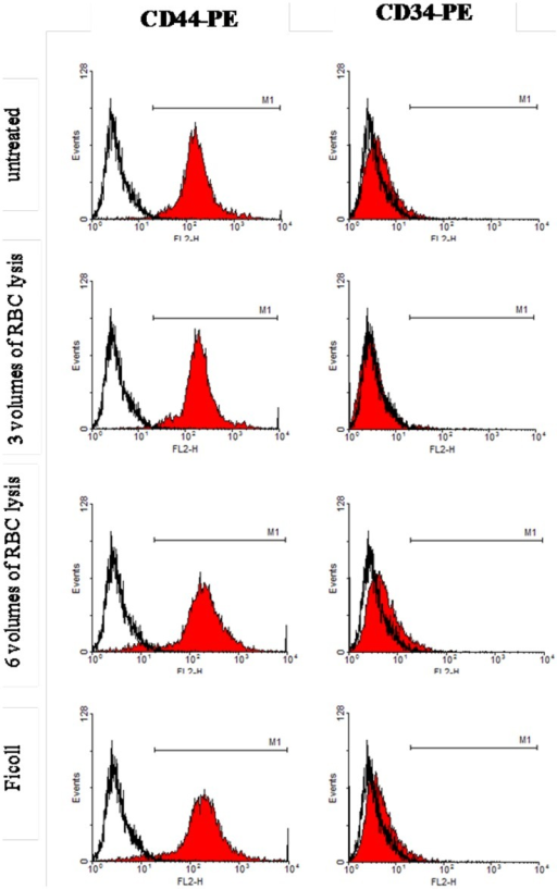 Flow cytometry.CD44 positive BMSCs were 98.12, 98.85, 93.32, and 94.32%, and CD34 positive cells were 3.25, 2.37, 5.31, and 3.50%, as shown by flow cytometry (autofluorescence is marked as a white filled histograms). There were no obvious differences among the four groups (p<0.05). Cells that expressed CD44 markers, but not CD34, correspond to BMSCs.