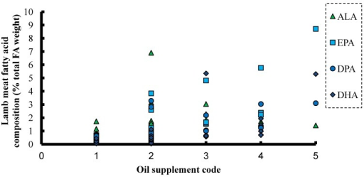 Levels of omega-3 PUFA (ALA) and omega-3 LC-PUFA (EPA, DPA and DHA) in trimmed lean muscle of lambs on a diet with: (1) no oil supplement; (2) linseed or linseed oil; (3) fish oil–vegetable oil mix; (4) fish oil; or (5) fish oil–marine algae mix [75,76,77,78,79,80,81,82,83,84].