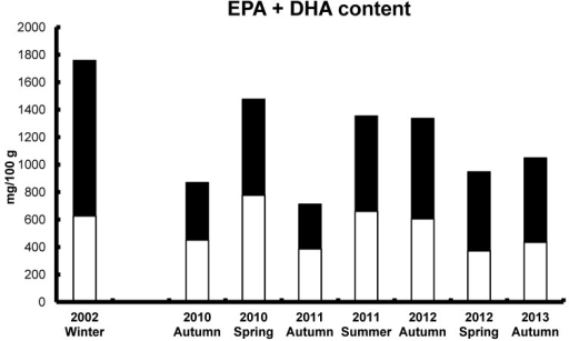 Farmed Atlantic salmon from Tasmania, Australia from 2002 (fish oil diet) [23] and 2010 to 2013 (chicken fat/fish oil diet) [108]: Content of EPA (white bars) and DHA (black bars) (mg/100 g, wet weight).