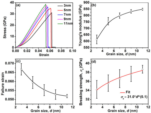The correlations between the grain size and mechanical properties.(a) The tensile stress-strain curves for polycrystalline graphene with the average grain sizes of 3, 5, 7, 9, and 11 nm. All simulations are performed at a strain rate of 4 × 107 s−1. (b–d) The trends of the Young's modulus, the failure strain, and the breaking strength as a function of the grain size, respectively.