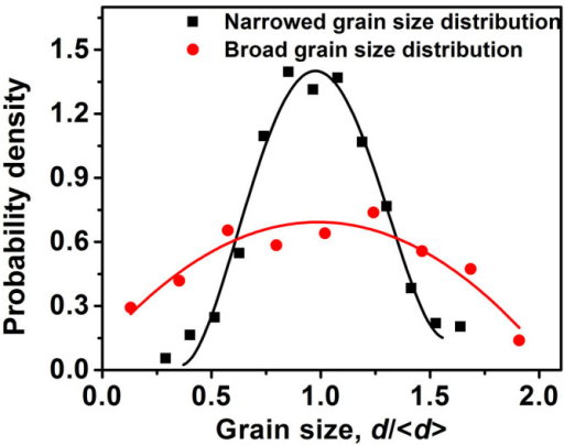 Two typical distributions of grain size.The polycrystalline graphene with the narrowed grain size distribution is generated from the Voronoi construction, while the polycrystalline graphene with the broad grain size distribution is generated from a continuous nucleation and growth construction that forms a Johnson-Mehl microstructure. For these two grain size distributions, the number of grain and the dimensions of the polycrystalline graphene sheet are maintained to be similar. As a result, the average grain size <d> and the number of GB junctions for both grain size distributions are also the same.