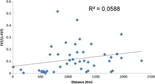 Correlation between average FSTand geographic distance between collection sites for pairwise comparisons of An. sinensis populations.P = 0.301.