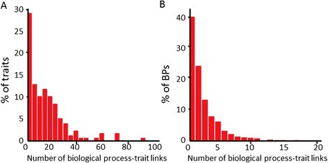 Associations between traits and biological processes. (A) Histogram of number of associations to biological processes (BPs) per trait. (B) Histogram of number of associations to traits per biological process.