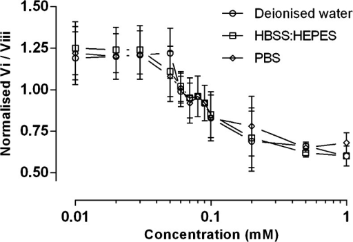Normalisation of pyrene emission peaks 1:3 to determine the CMC of Solutol® HS15 in deionised water, HBSS:HEPES (25 mM) and PBS (162.7 mM). Profiles for 2 μM final pyrene solution are shown. Normalised values presented as mean values ± SD of N = 3, n = 4.