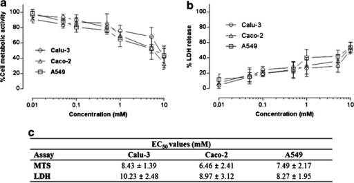 Effect of Solutol® HS15 on Calu-3, Caco-2 and A549 cells assessed by metabolic activity (a) and LDH assays (b). Solutol® HS15 was used at concentrations above and below the Critical Micelle Concentration (Fig. 2). Data expressed as relative metabolic activity and presented as the mean ± SD with N = 3 and n = 4. Data to summarize Solutol® HS15 concentrations that cause 50% reduction in cell viability (EC50, mM) and LDH leakage in tested cell lines shown in table (c). Statistical analysis: MTS assay, EC50P values: Calu-3 to Caco-2 < 0.05, Caco-2 to A549 > 0.05 and Calu-3 to A459 > 0.05. LDH assay EC50P values; Calu-3 to Caco-2 < 0.05, Caco-2 to A549 > 0.05 and Calu-3 to A459 < 0.05 conducted using t-test. Overall statistical difference between each test conducted for MTS and LDH P value < 0.05, conducted using one-way ANOVA.