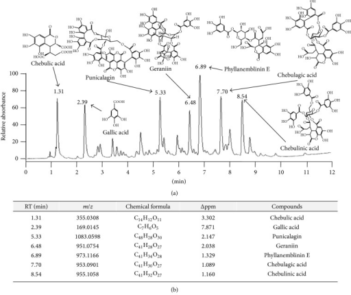 Ultra-high-performance liquid chromatography-tandem mass spectrometry (UHPLC-MS/MS) analysis of Terminalia chebula water extract (TCW). The TCW sample was subjected to UHPLC analysis (a), and seven main compounds were identified using an HPLC-MS database (b).