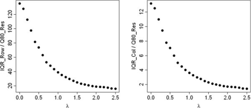 IQRoQ plot for the row (left) and column effects (right) for the exponential artificial example data set.