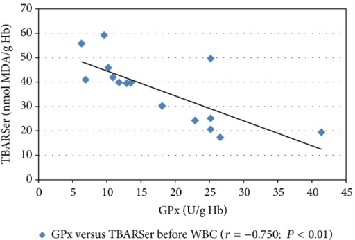 Pearson's correlation coefficient (r) between the TBARSer concentration and the GPx activity in the erythrocytes of healthy male subjects directly before the whole-body cryostimulation (WBC) treatment. TBARSer, thiobarbituric acid reactive substances in erythrocytes; GPx, glutathione peroxidase.