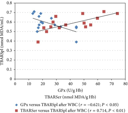 Pearson's correlation coefficient (r) between the concentrations of TBARSer and TBARSpl, as well as between the GPx activity and the TBARSpl concentration in the blood of healthy male subjects 20 min after the whole-body cryostimulation (WBC) treatment. TBARSer, thiobarbituric acid reactive substances in erythrocytes; TBARSpl, thiobarbituric acid reactive substances in blood plasma; GPx, erythrocytic glutathione peroxidase.