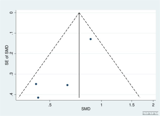 Funnel plot for pre- and post-operative IOPR% for studies comparing iStent insertion with phacoemulsification versus phacoemulsification as a solo procedure.