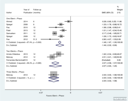 Forest plot for pre- and post-operative number of topical glaucoma medications for studies examining iStent insertion with simultaneous phacoemulsification.