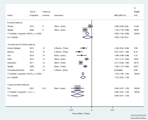 Forest plot for pre- and post-operative number of topical glaucoma medications by follow-up (months) for iStent and simultaneous phacoemulsification group.