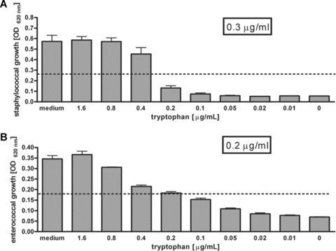 Determination of the tryptophan requirement of different bacteria. Four different strains of Staphylococcus aureus (A) or four different strains of enterococci (B) were cultured in conditioned medium from IFN-g (500 U/ml) stimulated A549 cells in absence or presence of different concentrations of tryptophan. Data are shown as mean ± S.E.M. of four independent experiments, each done in triplicate. A dotted line indicates half maximal proliferation.
