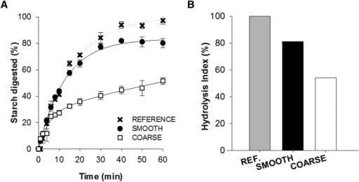 Starch digestibility (A) and HI (B) of smooth and coarse porridge endosperm relative to pure starch assessed in vitro. Digestibility curves show percentage of hydrolyzable starch digested for smooth and coarse endosperm and a highly digestible reference (i.e., pure, gelatinized durum wheat starch). In these curves, each experimental point represents the mean value from analysis performed in triplicate with vertical error bars showing SEMs. Digestibility curves of smooth and coarse porridge were significantly different (paired t test for incremental AUC at 60 min, P < 0.001). HI is the percentage of hydrolyzable starch digested at 90 min, and was calculated with the use of the previously described logarithm of slope model (18). HI values were significantly different between smooth and coarse porridge (paired t test, P = 0.03). HI, hydrolysis index; REF, reference.