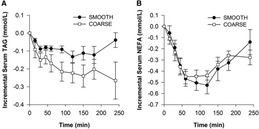 Postprandial changes in serum TAG (A) and NEFA (B) concentrations after smooth and coarse porridge meals. Each meal provided 1.56 g fat. Values are mean deviations from baseline ± SEMs (n = 9) and were analyzed by ANOVA with meal and time as factors. Time effects were highly significant for both TAGs (P = 0.004) and NEFAs (P < 0.001), but meal and meal × time were not significant (P = 0.074 and 0.100 for TAGs and P = 0.969 and 0.249 for NEFAs). NEFA, nonesterified fatty acid; TAG, triacylglycerol.