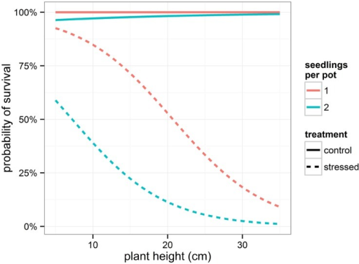 Modeled probability of survival depending on treatment and on number of seedlings per pot. To calculate the probabilities, the mean relative weight loss for the control and stressed group of plants was applied.