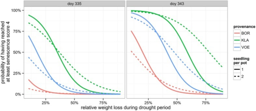 Modeled probability of having reached at least leaf senescence score 4 (yellowing leaves) on the two observation days, depending on the provenance and on the number of seedlings per pot. The higher the relative weight loss, the higher the drought stress. doy: day of the year.