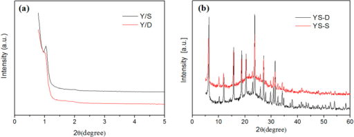 XRD spectra of YS-S and YS-D (a) SWXD and (b) WXRD.