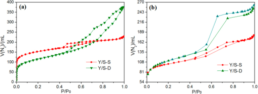N2 adsorption-desorption isotherm of Y/S-S and Y/S-D.(a) Micropore region. (b) Mesoporous region.