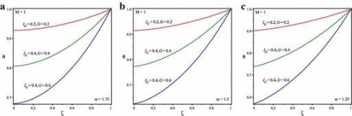 Temperature distribution in solid fins for M = 1 and a, b, c