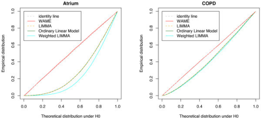 Observed probability plots. Empirical distribution of p-values compared to the distribution expected for non-differentially expressed genes. The OLM and LIMMA curves largely coincide, as does the identity line and the WAME curve.