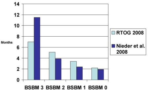 Comparison of median survival in 2 studies using the basic score for brain metastases (BSBM) (treatment was WBRT with or without local measures, studies not limited to one particular cancer type).