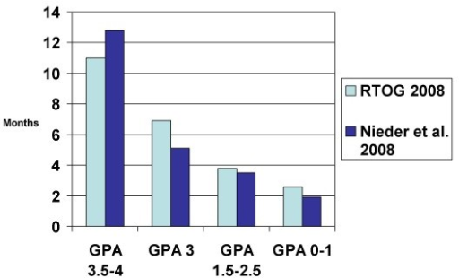 Comparison of median survival in 2 studies using the graded prognostic assessment (GPA) (treatment was WBRT with or without local measures, studies not limited to one particular cancer type).