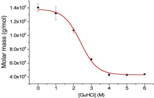 Analysis by analytical ultracentrifugation of the average molar mass of a sample of purified rEPclA as a function of increasing concentration of guanidinium chloride (GuHCl).Weight-averaged molar mass was determined using a single ideal species model (see Methods). Mean value masses for the upper and lower plateaux were 138±6 kDa and 43±1 kDa respectively (averages of three measures). The molecular mass of native rEPclA (0 M GuHCl) is consistent with three times that of denatured rEPclA (see text). The transition midpoint concentration is 2.38±0.09 M GuHCl.